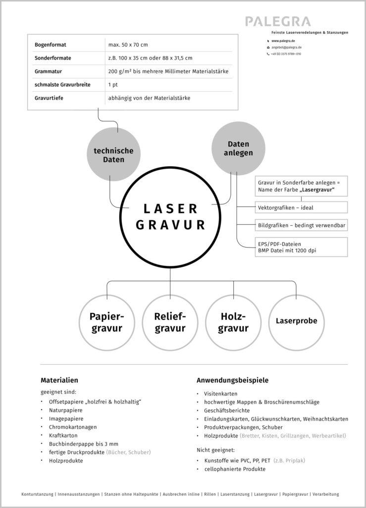 Palegra veredelt Papier und Karton. Lasergravur, Papiergravur, Verarbeitung.